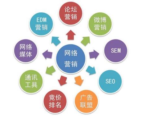 网络营销渠道