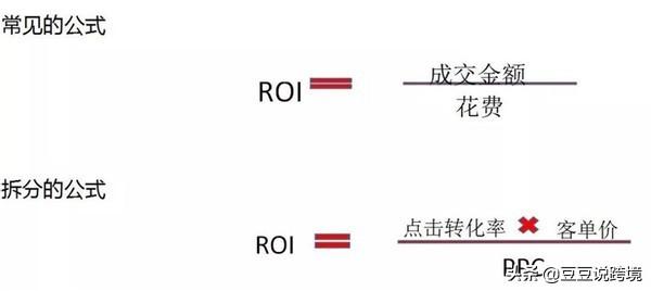 ROI是什么?电商ROI计算公式及理论及详解