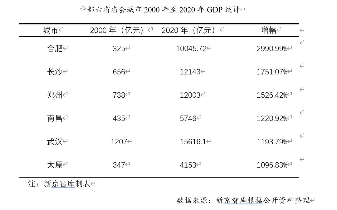 """""""20年郑州、20年长沙"""",到底谁赢了?"""