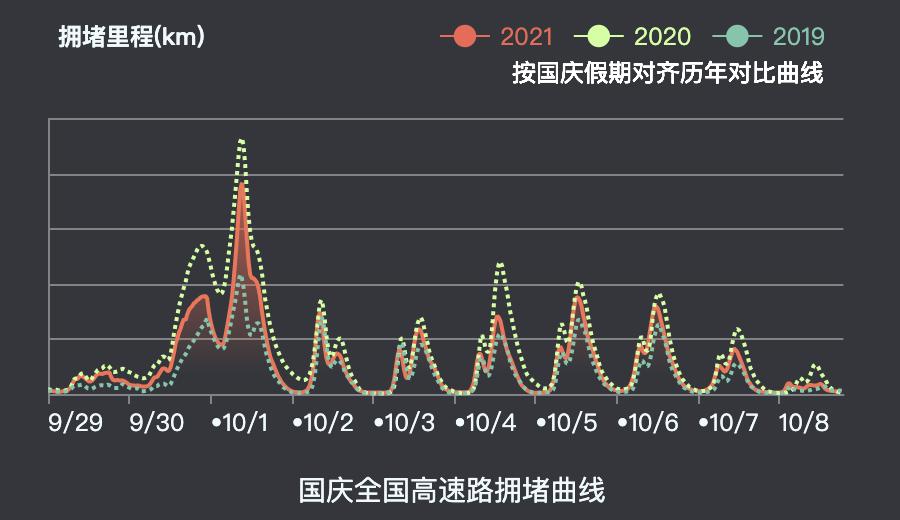 行业观察 | 国庆日均出行规模不亚春节,人都去哪了?百度地图给出了精确答案