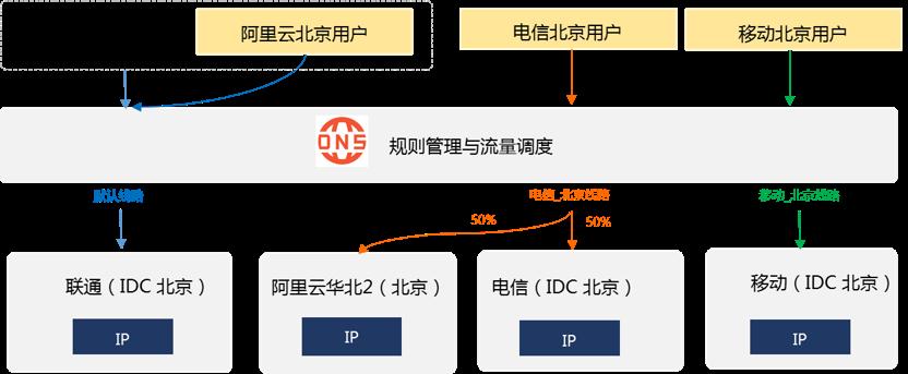 阿里云 DNS 新增云上线路的智能解析功能