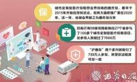 """""""网红""""惠民保惠及7000余万人 赔付风险暴露尚不充分"""